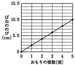 2019年埼玉県公立高校入試理科解答